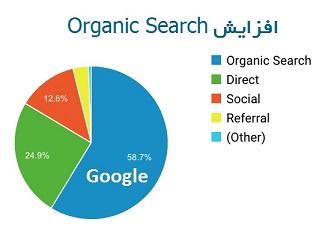 خرید ورودی گوگل با بازدیدیار